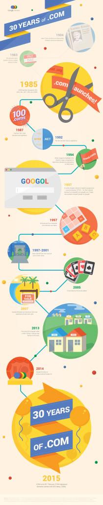 com-uzantisinin-tarihi-infografik-google