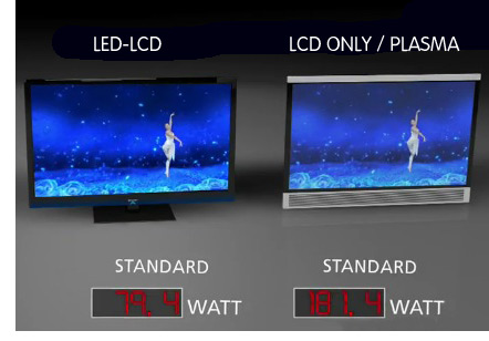 Power_use_and_cost_of_led_vs_lcd_plasma