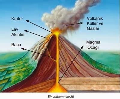 volkan-bolumleri